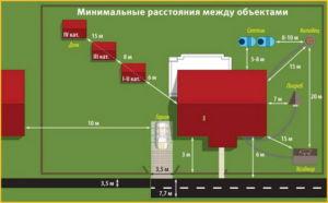 Схематическое отображение от жилого помещения до построек с учетом ограждения