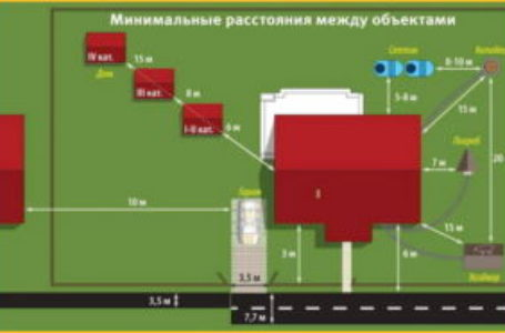 Как определить расстояние от дома до забора. Нормы и стандарты. СНиП 2016